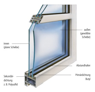 Gewölbtes Isolierglas
