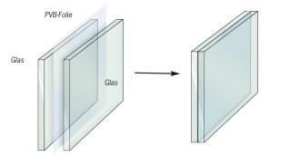 Verbund-Sicherheitsglas mit PVB-Folie
