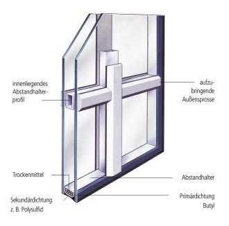 sprossen isolierglas gethke glas g ttingen gmbh co kg. Black Bedroom Furniture Sets. Home Design Ideas